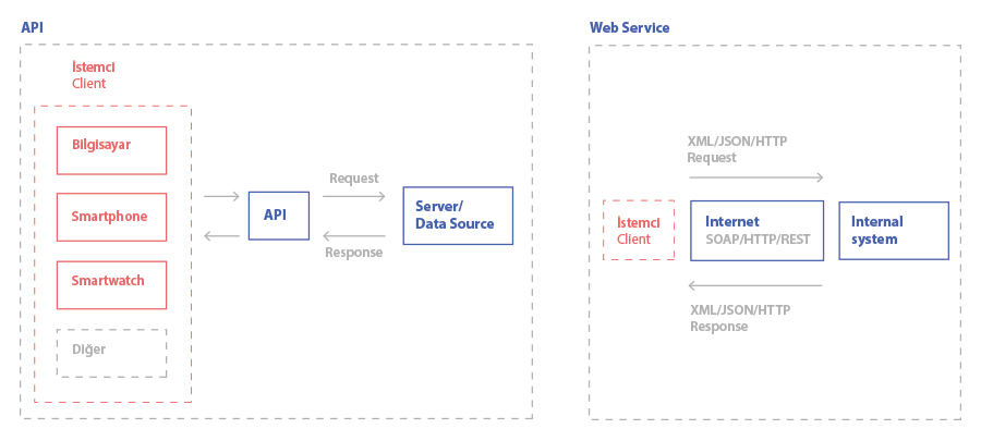API ve Web Service